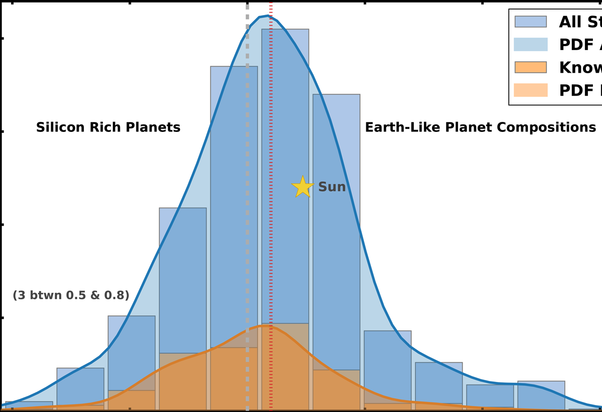 Mg/Si Ratio for Dwarf Stars in Solar Neighborhood